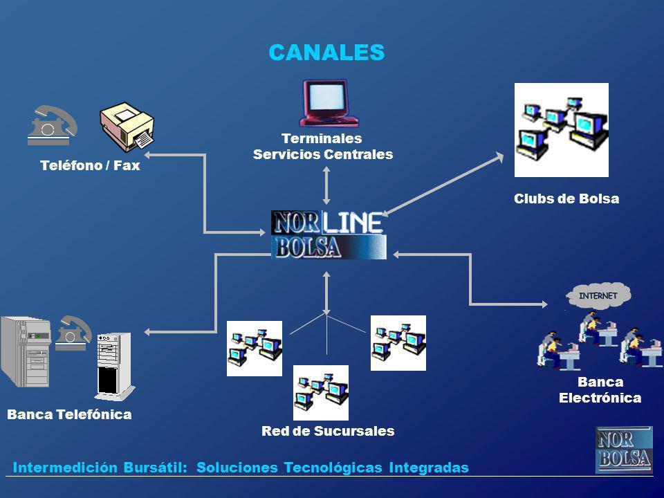 CANALES Banca Telefónica Banca Electrónica Intermedición Bursátil: Soluciones Tecnológicas Integradas Teléfono / Fax Terminales Servicios Centrales Cl