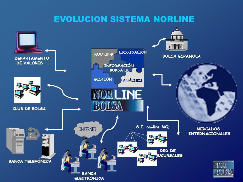 DEPARTAMENTO DE VALORES BOLSA ESPAÑOLA CLUB DE BOLSA BANCA TELEFÓNICA BANCA ELECTRÓNICA RED DE SUCURSALES S.I. on-line MQ MERCADOS INTERNACIONALES ROU