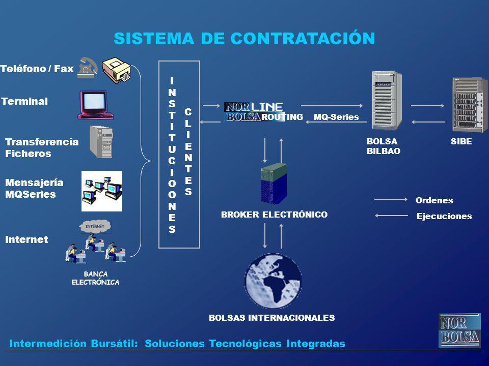 SISTEMA DE CONTRATACIÓN BOLSAS INTERNACIONALES Teléfono / Fax Terminal Mensajería MQSeries Transferencia Ficheros Internet INSTITUCIOONESINSTITUCIOONE