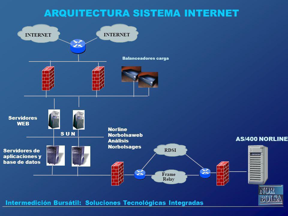 INTERNET Balanceadores carga AS/400 NORLINE ARQUITECTURA SISTEMA INTERNET Intermedición Bursátil: Soluciones Tecnológicas Integradas Servidores WEB Se