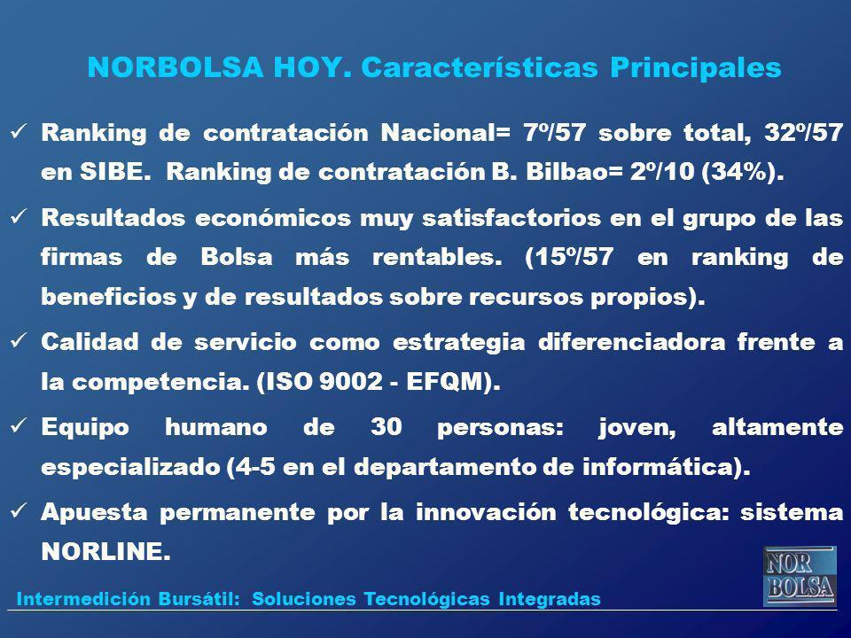 Ranking de contratación Nacional= 7º/57 sobre total, 32º/57 en SIBE. Ranking de contratación B. Bilbao= 2º/10 (34%). Resultados económicos muy satisfa