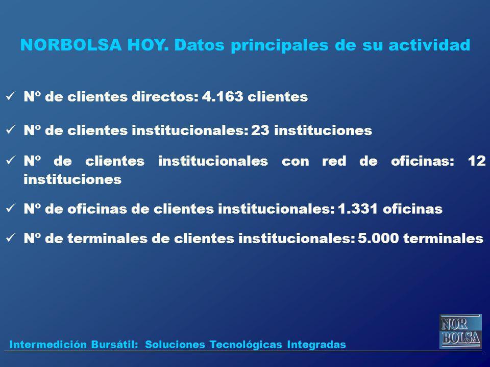 Nº de clientes directos: 4.163 clientes Nº de clientes institucionales: 23 instituciones Nº de clientes institucionales con red de oficinas: 12 instit