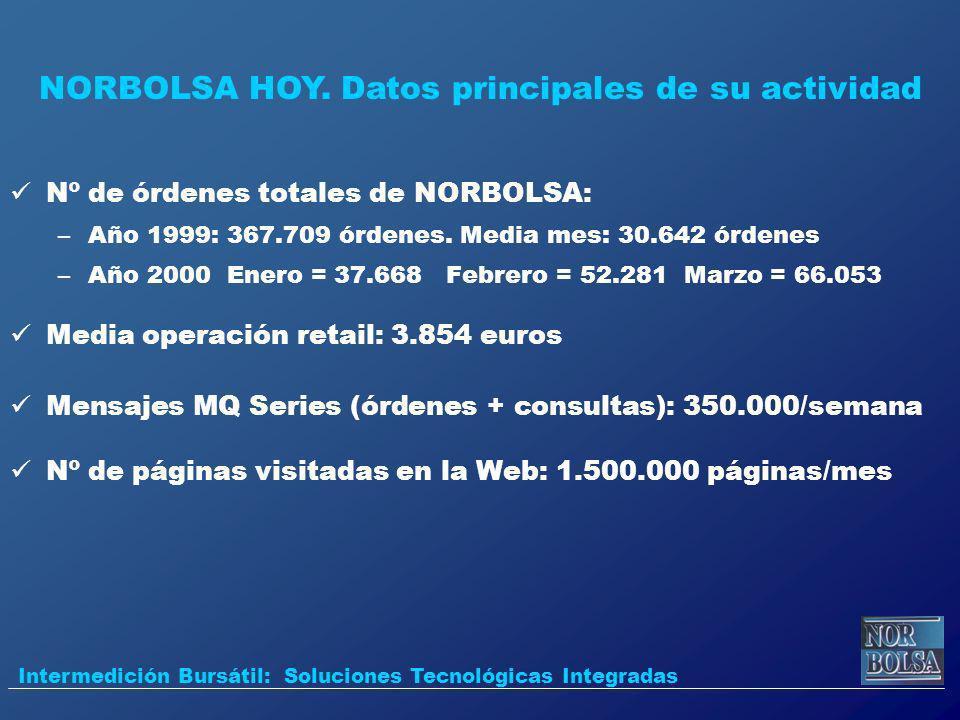 Nº de órdenes totales de NORBOLSA: –Año 1999: 367.709 órdenes. Media mes: 30.642 órdenes –Año 2000 Enero = 37.668 Febrero = 52.281 Marzo = 66.053 Medi