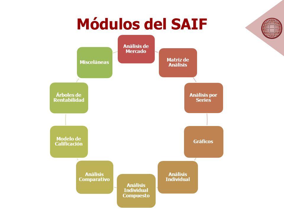Módulos del SAIF Análisis de Mercado Matriz de Análisis Análisis por Series Gráficos Análisis Individual Análisis Individual Compuesto Análisis Comparativo Modelo de Calificación Árboles de Rentabilidad Misceláneas
