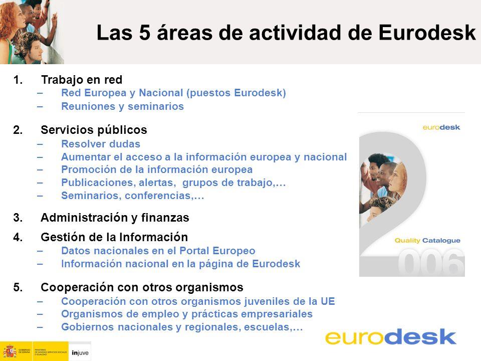 Las 5 áreas de actividad de Eurodesk 1.Trabajo en red –Red Europea y Nacional (puestos Eurodesk) –Reuniones y seminarios 2.Servicios públicos –Resolver dudas –Aumentar el acceso a la información europea y nacional –Promoción de la información europea –Publicaciones, alertas, grupos de trabajo,… –Seminarios, conferencias,… 3.Administración y finanzas 4.Gestión de la Información –Datos nacionales en el Portal Europeo –Información nacional en la página de Eurodesk 5.Cooperación con otros organismos –Cooperación con otros organismos juveniles de la UE –Organismos de empleo y prácticas empresariales –Gobiernos nacionales y regionales, escuelas,…