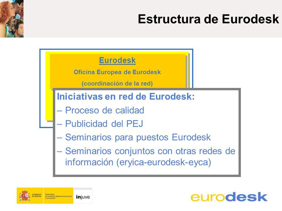 Estructura de Eurodesk Eurodesk Oficina Europea de Eurodesk (coordinación de la red) Socio Nacional Eurodesk Iniciativas en red de Eurodesk: – Proceso de calidad – Publicidad del PEJ – Seminarios para puestos Eurodesk –Seminarios conjuntos con otras redes de información (eryica-eurodesk-eyca)