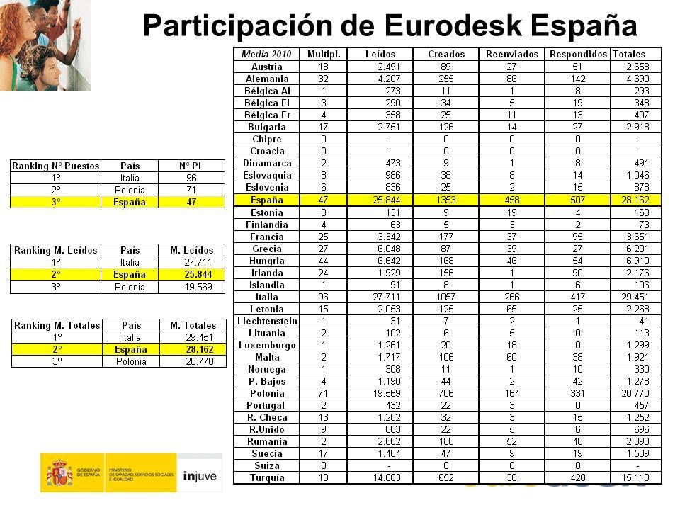 Participación de Eurodesk España