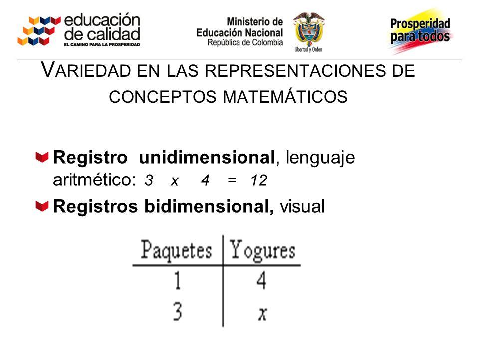 V ARIEDAD EN LAS REPRESENTACIONES DE CONCEPTOS MATEMÁTICOS Registro unidimensional, lenguaje aritmético: 3 x 4 = 12 Registros bidimensional, visual