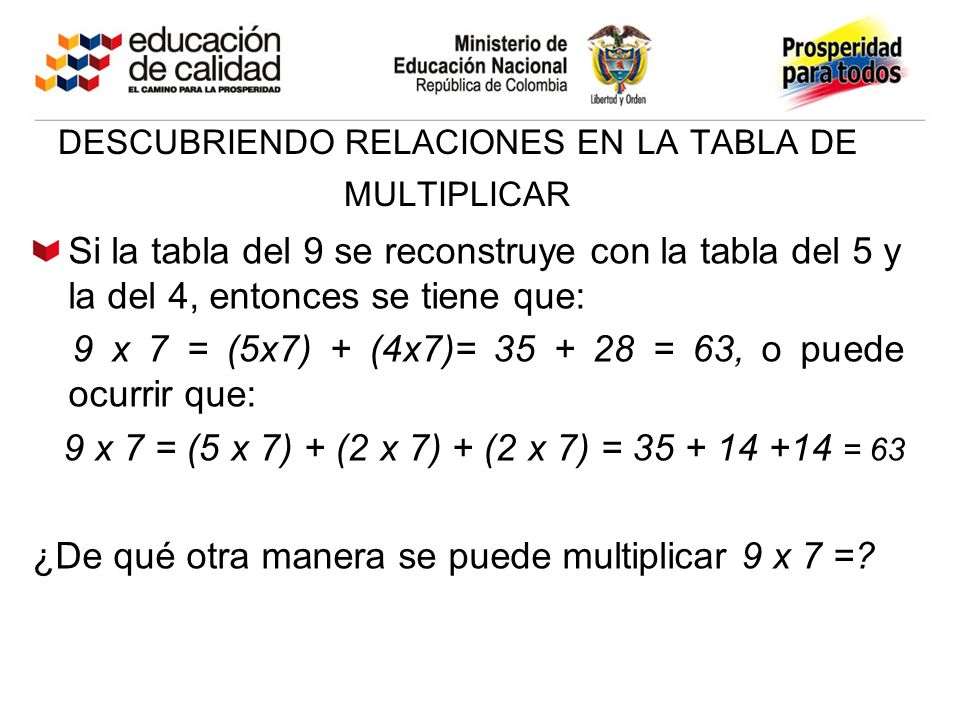 DESCUBRIENDO RELACIONES EN LA TABLA DE MULTIPLICAR Si la tabla del 9 se reconstruye con la tabla del 5 y la del 4, entonces se tiene que: 9 x 7 = (5x7) + (4x7)= 35 + 28 = 63, o puede ocurrir que: 9 x 7 = (5 x 7) + (2 x 7) + (2 x 7) = 35 + 14 +14 = 63 ¿De qué otra manera se puede multiplicar 9 x 7 =?