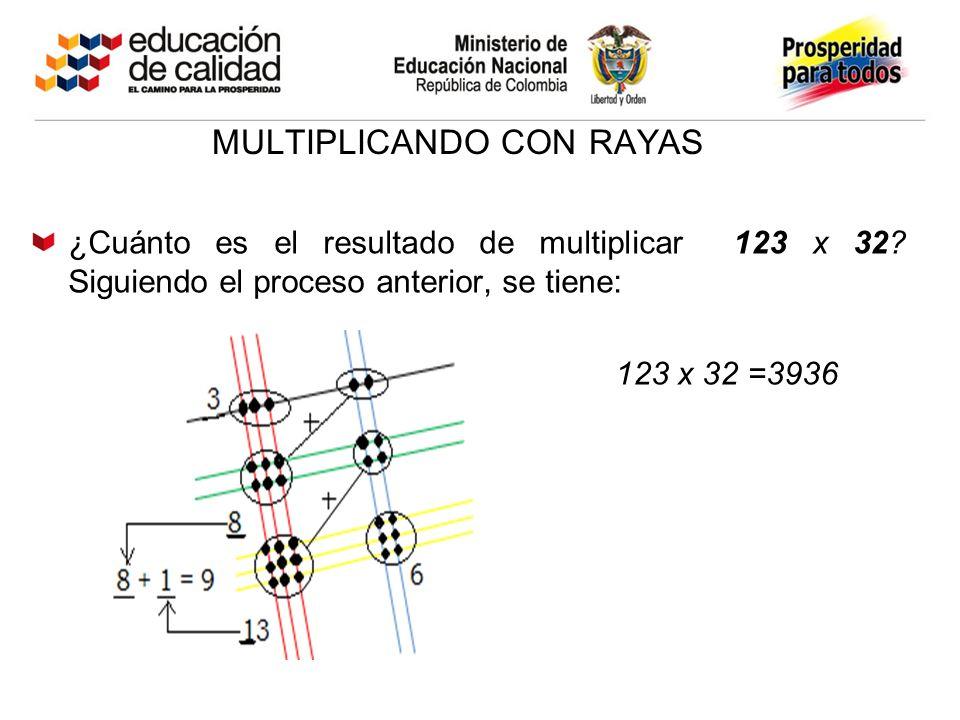 MULTIPLICANDO CON RAYAS ¿Cuánto es el resultado de multiplicar 123 x 32? Siguiendo el proceso anterior, se tiene: 123 x 32 =3936
