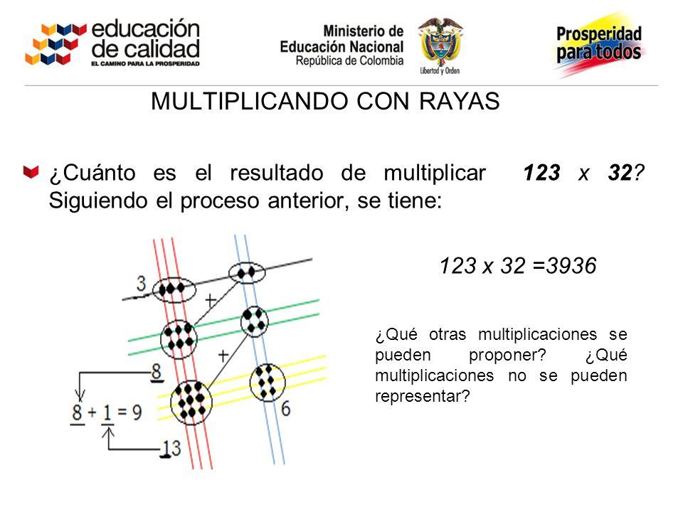 MULTIPLICANDO CON RAYAS ¿Cuánto es el resultado de multiplicar 123 x 32? Siguiendo el proceso anterior, se tiene: 123 x 32 =3936 ¿Qué otras multiplica