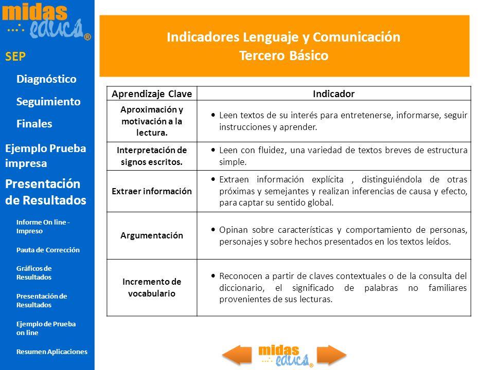 Indicadores Lenguaje y Comunicación Tercero Básico Aprendizaje ClaveIndicador Aproximación y motivación a la lectura. Leen textos de su interés para e