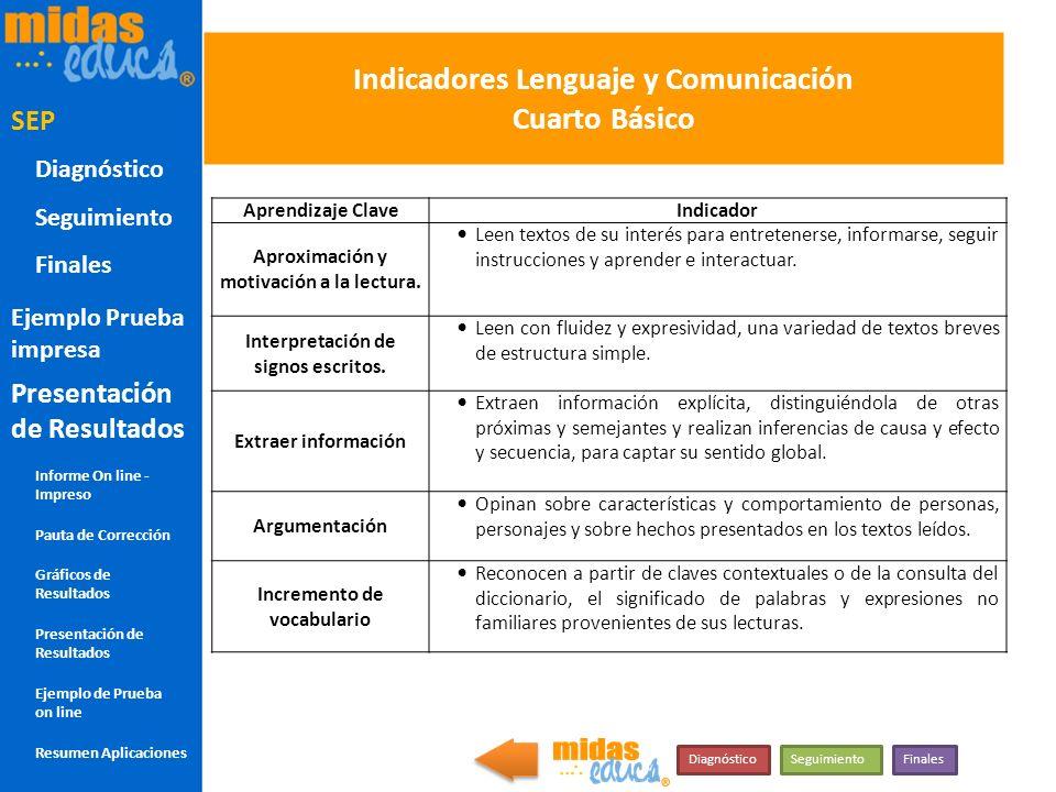 Indicadores Lenguaje y Comunicación Cuarto Básico Aprendizaje ClaveIndicador Aproximación y motivación a la lectura. Leen textos de su interés para en