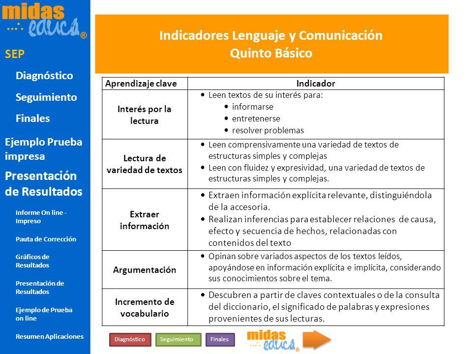 Indicadores Lenguaje y Comunicación Quinto Básico Aprendizaje claveIndicador Interés por la lectura Leen textos de su interés para: informarse entrete