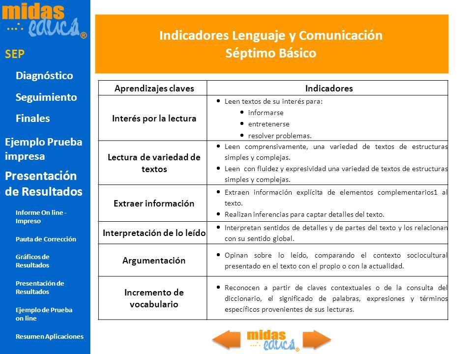 Indicadores Lenguaje y Comunicación Séptimo Básico Aprendizajes clavesIndicadores Interés por la lectura Leen textos de su interés para: informarse en