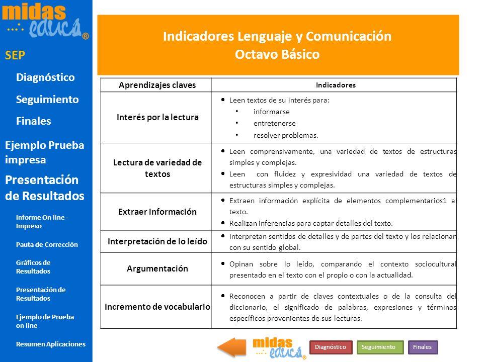 Indicadores Lenguaje y Comunicación Octavo Básico Aprendizajes claves Indicadores Interés por la lectura Leen textos de su interés para: informarse en