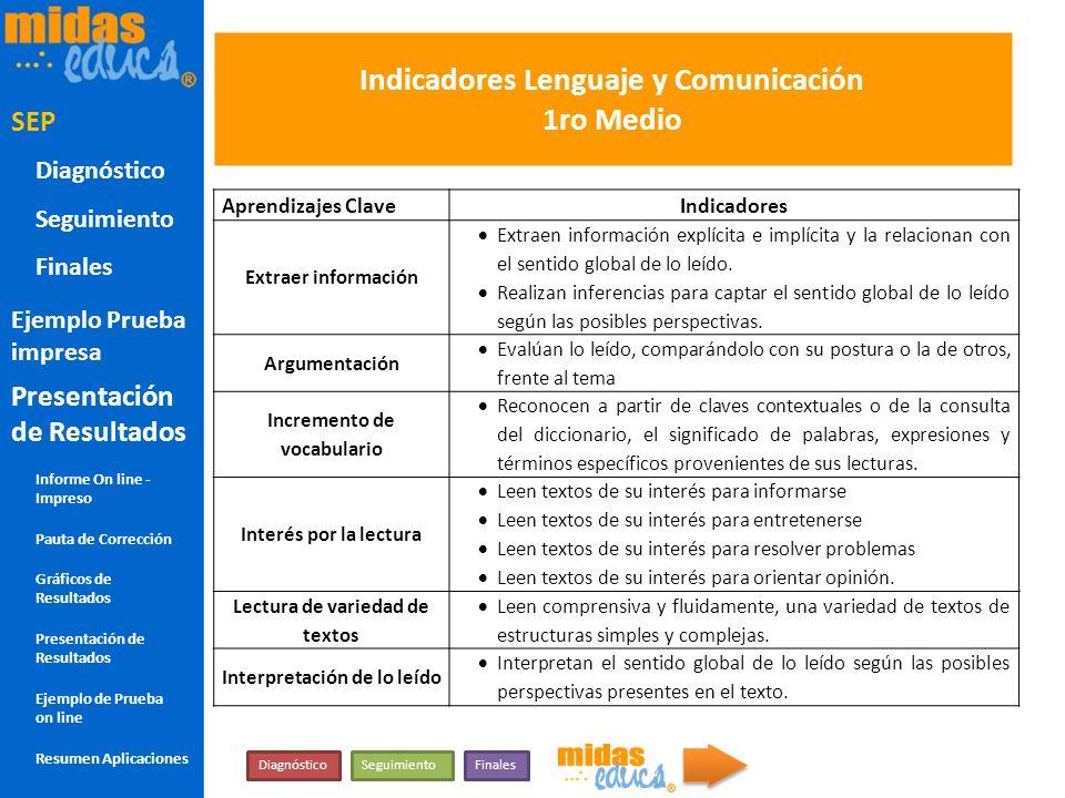 Indicadores Lenguaje y Comunicación 1ro Medio Aprendizajes ClaveIndicadores Extraer información Extraen información explícita e implícita y la relacio