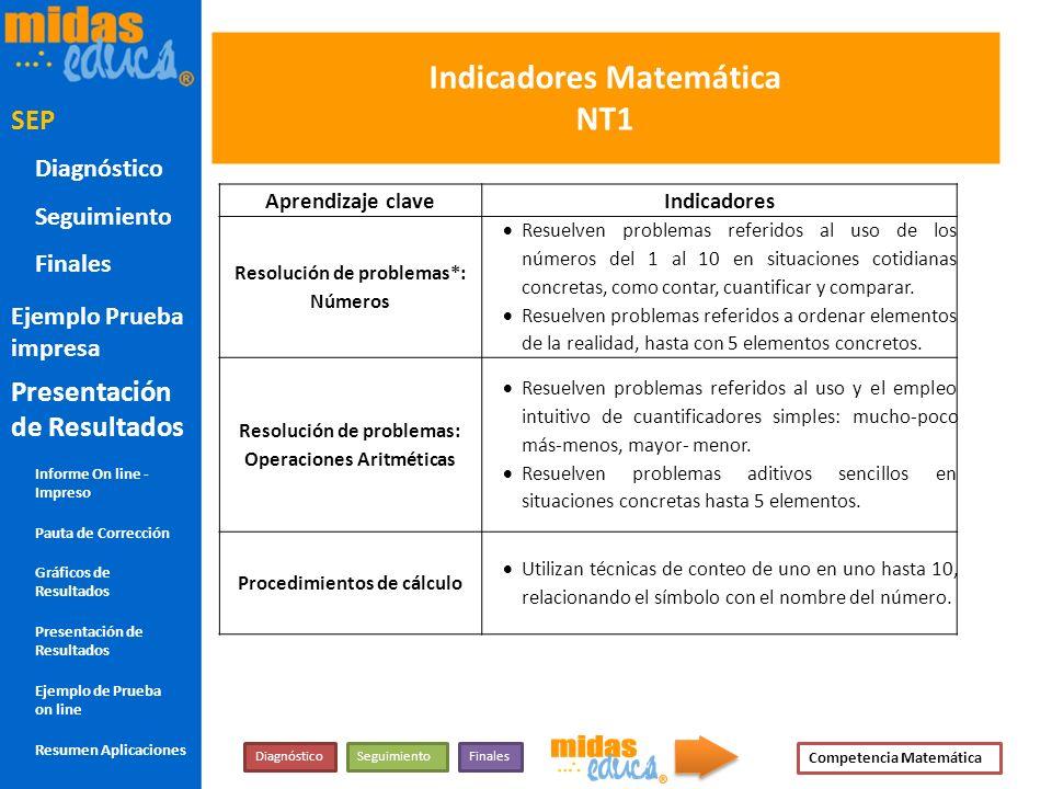 Indicadores Matemática NT1 Aprendizaje claveIndicadores Resolución de problemas*: Números Resuelven problemas referidos al uso de los números del 1 al
