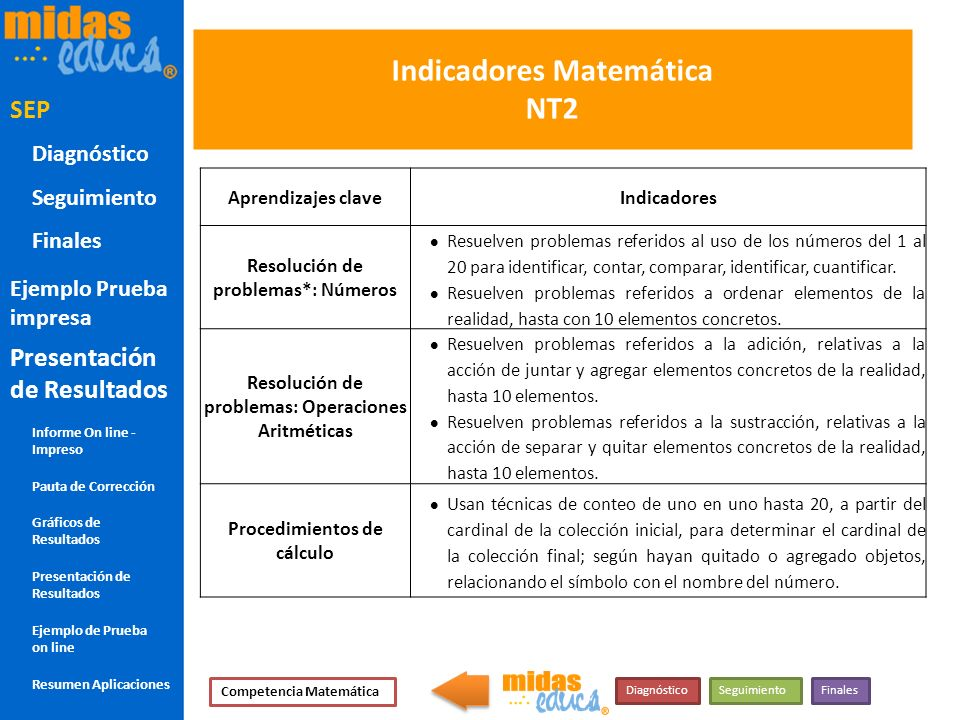 Indicadores Matemática NT2 Aprendizajes claveIndicadores Resolución de problemas*: Números Resuelven problemas referidos al uso de los números del 1 a