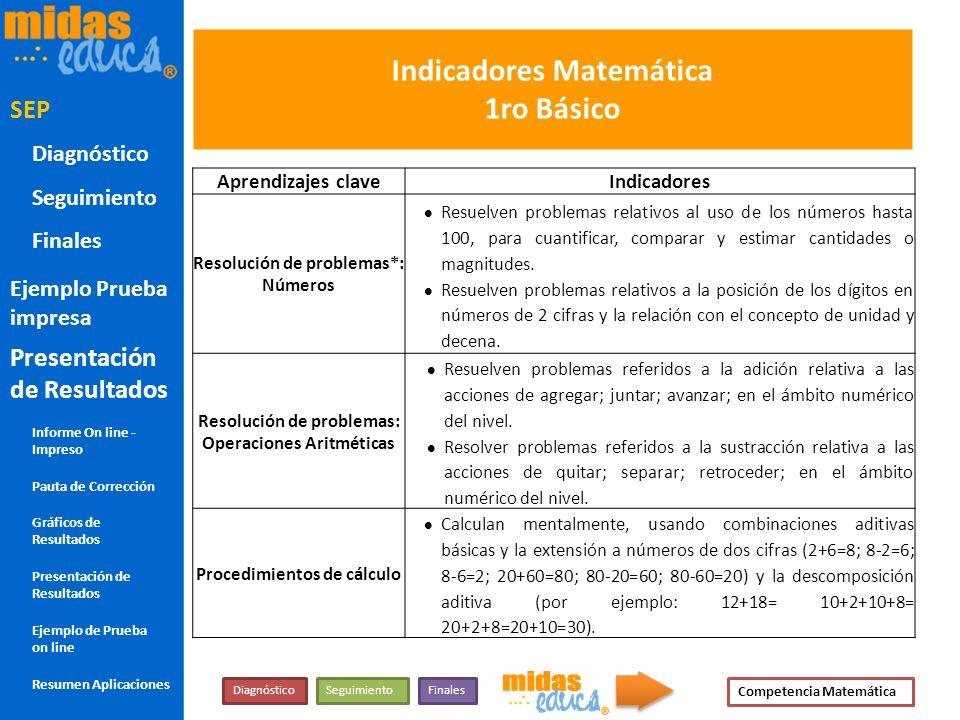 Indicadores Matemática 1ro Básico Aprendizajes claveIndicadores Resolución de problemas*: Números Resuelven problemas relativos al uso de los números