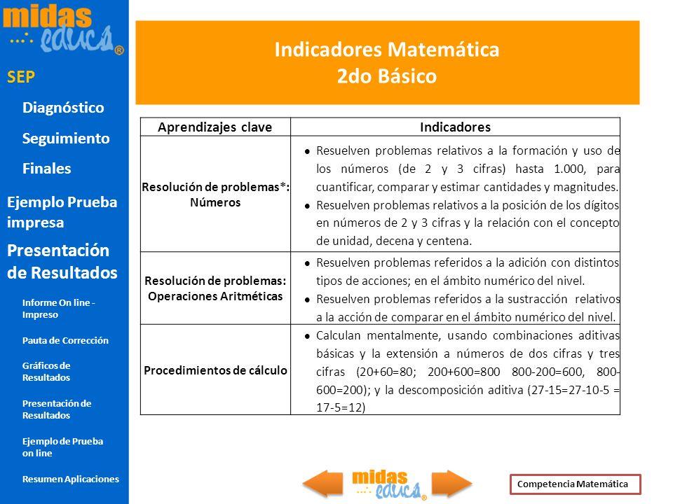 Indicadores Matemática 2do Básico Aprendizajes claveIndicadores Resolución de problemas*: Números Resuelven problemas relativos a la formación y uso d