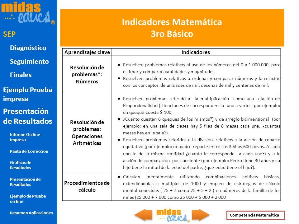 Indicadores Matemática 3ro Básico Aprendizajes claveIndicadores Resolución de problemas*: Números Resuelven problemas relativos al uso de los números