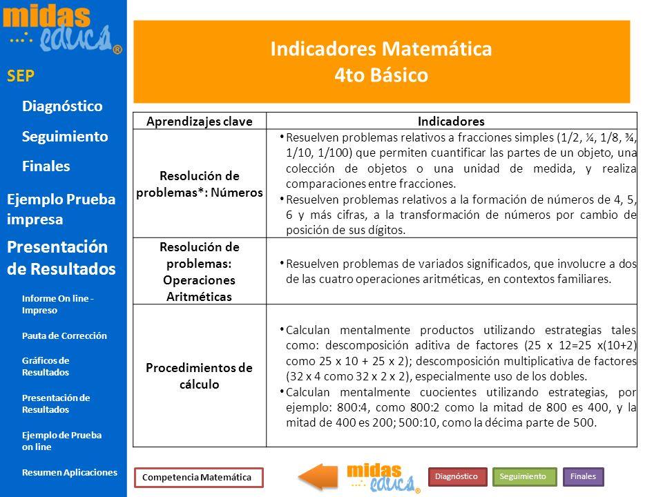 Indicadores Matemática 4to Básico Aprendizajes claveIndicadores Resolución de problemas*: Números Resuelven problemas relativos a fracciones simples (