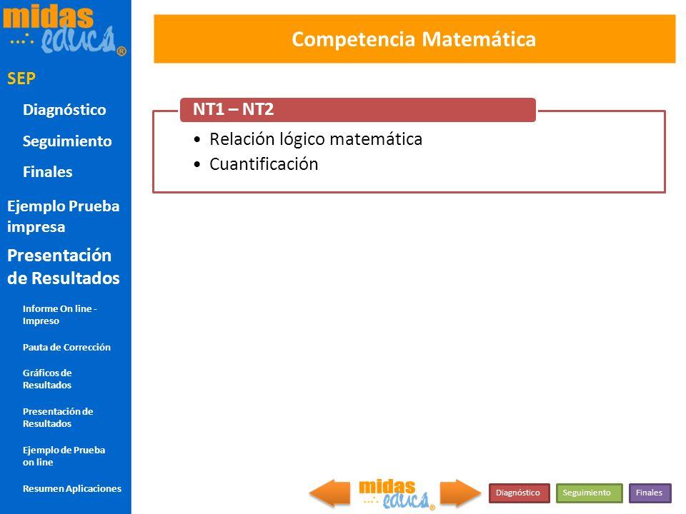 Competencia Matemática Relación lógico matemática Cuantificación NT1 – NT2 COM MAT NT1-NT2 SEP DiagnósticoSeguimientoFinales SEP Diagnóstico Seguimien