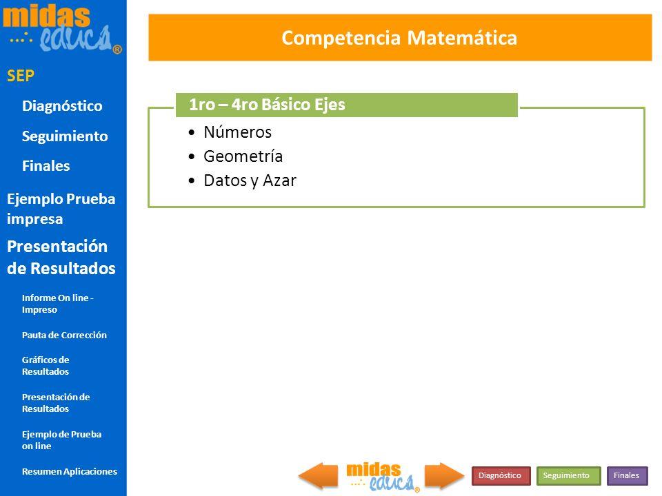 Números Geometría Datos y Azar Competencia Matemática COM MAT 1RO-4TO SEP 1ro – 4ro Básico Ejes DiagnósticoSeguimientoFinales SEP Diagnóstico Seguimie