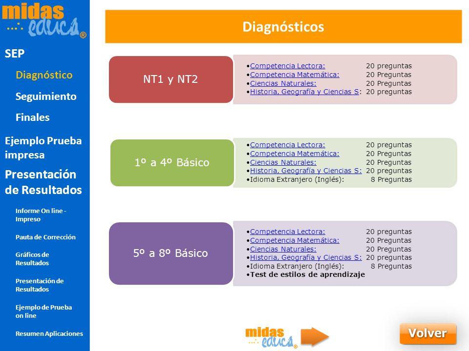 Diagnósticos Competencia Lectora:20 preguntasCompetencia Lectora: Competencia Matemática:20 PreguntasCompetencia Matemática: Ciencias Naturales:20 Pre