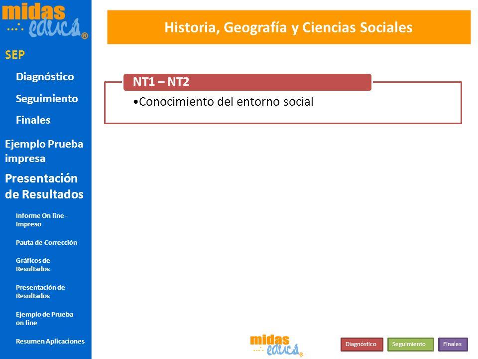 Historia, Geografía y Ciencias Sociales Conocimiento del entorno social NT1 – NT2 COM SOC NT1 – NT2 SEP DiagnósticoSeguimientoFinales SEP Diagnóstico