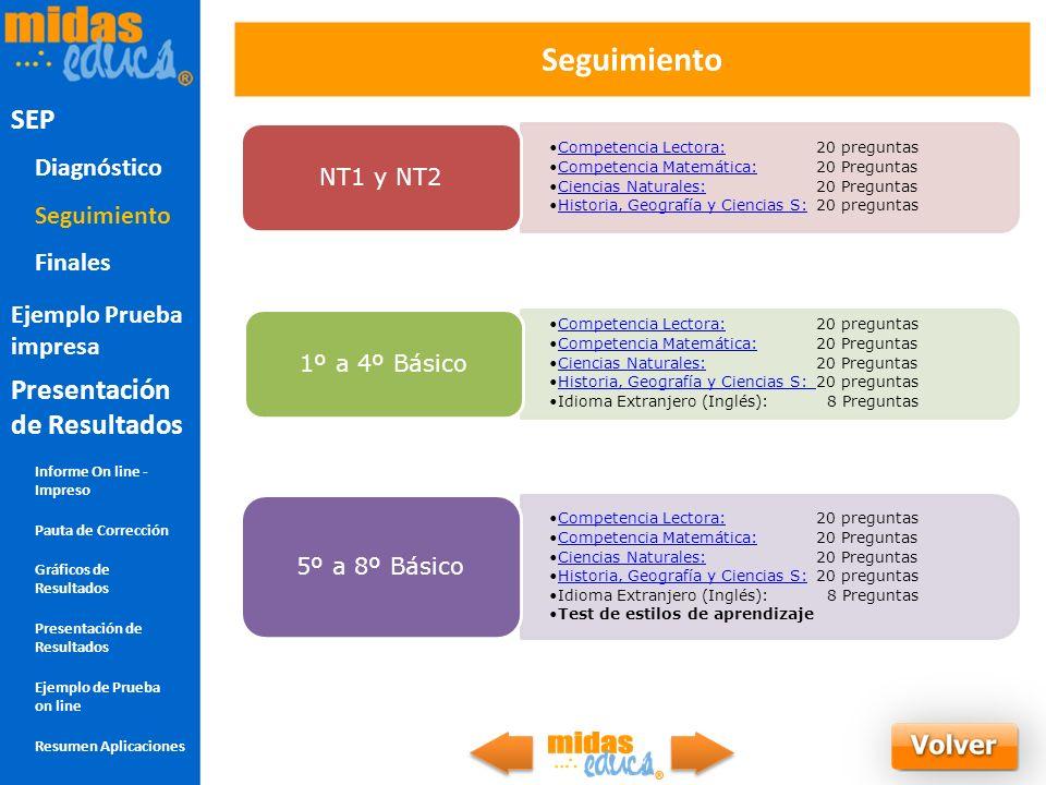 Seguimiento Seguimiento SEP Competencia Lectora:20 preguntasCompetencia Lectora: Competencia Matemática:20 PreguntasCompetencia Matemática: Ciencias N