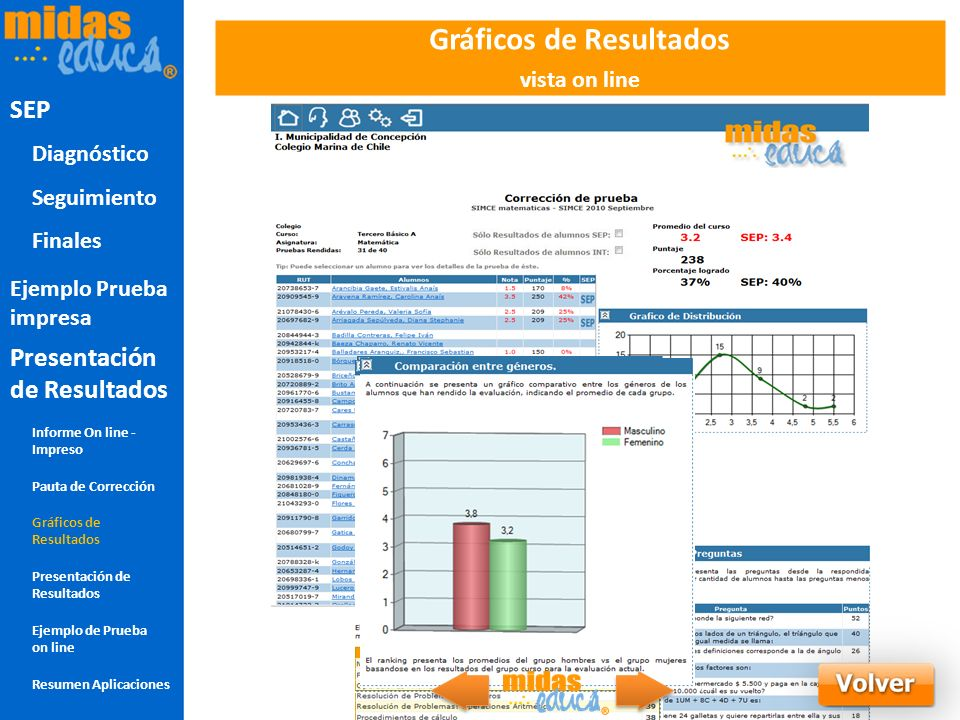 Gráficos de Resultados vista on line SEP Presentacion de Grafica SEP Diagnóstico Seguimiento Finales Presentación de Resultados Informe On line - Impr