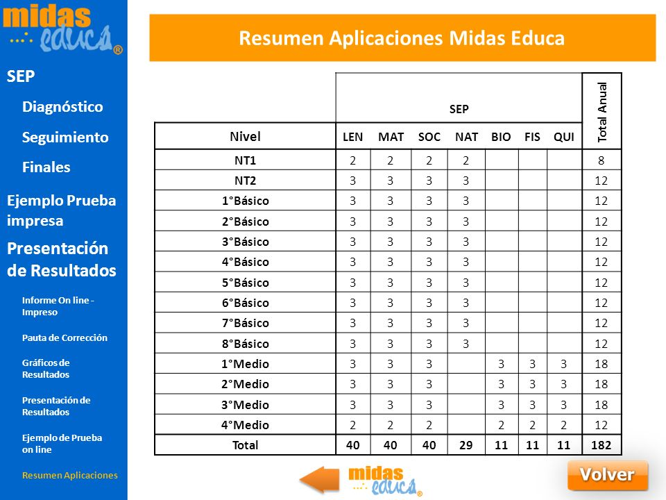 Resumen Aplicaciones Midas Educa Total Anual SEP Nivel LENMATSOCNATBIOFISQUI NT12222 8 NT23333 12 1°Básico3333 12 2°Básico3333 12 3°Básico3333 12 4°Bá