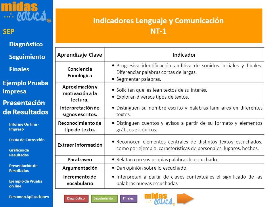 Indicadores Lenguaje y Comunicación NT-1 Aprendizaje ClaveIndicador Conciencia Fonológica Progresiva identificación auditiva de sonidos iniciales y fi