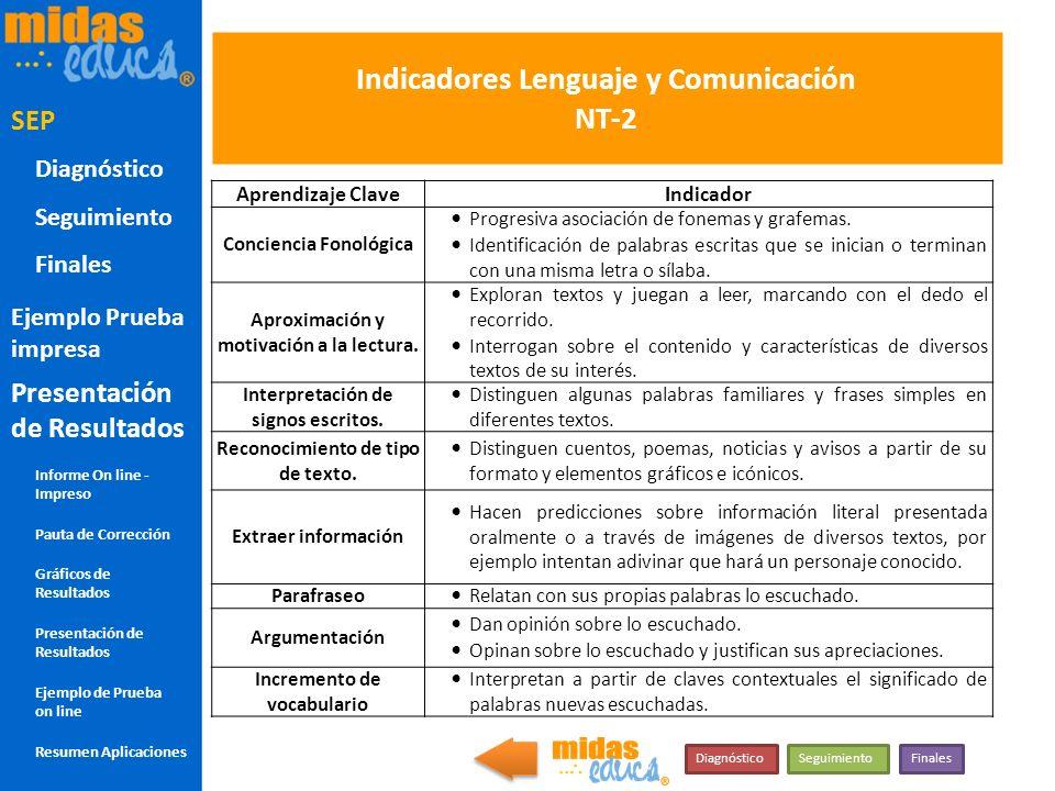Indicadores Lenguaje y Comunicación NT-2 Aprendizaje ClaveIndicador Conciencia Fonológica Progresiva asociación de fonemas y grafemas. Identificación