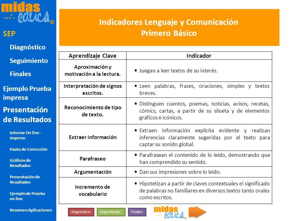 Indicadores Lenguaje y Comunicación Primero Básico Aprendizaje ClaveIndicador Aproximación y motivación a la lectura. Juegan a leer textos de su inter
