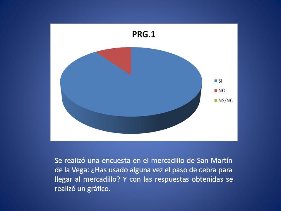 Se realizó una encuesta en el mercadillo de San Martín de la Vega: ¿Has usado alguna vez el paso de cebra para llegar al mercadillo.