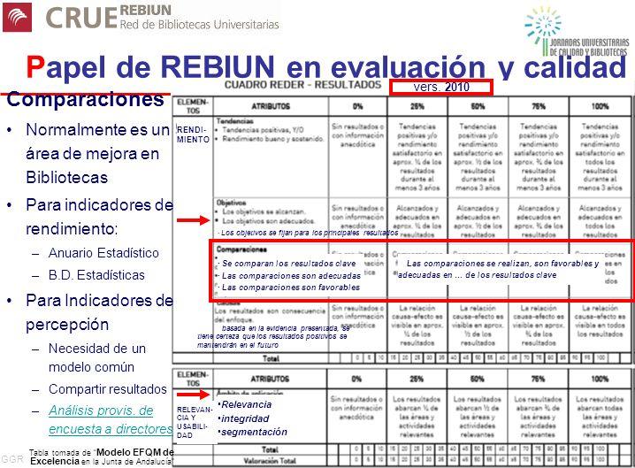 GGR 10 Papel de REBIUN en evaluación y calidad Comparaciones Normalmente es un área de mejora en Bibliotecas Para indicadores de rendimiento: –Anuario Estadístico –B.D.