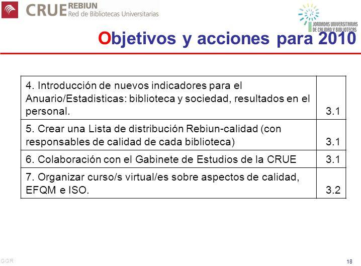 GGR 18 4. Introducción de nuevos indicadores para el Anuario/Estadisticas: biblioteca y sociedad, resultados en el personal.3.1 5. Crear una Lista de