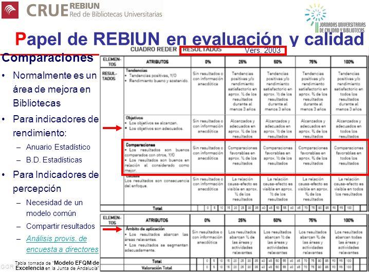 GGR 9 Papel de REBIUN en evaluación y calidad Comparaciones Normalmente es un área de mejora en Bibliotecas Para indicadores de rendimiento: –A–Anuario Estadístico –B–B.D.