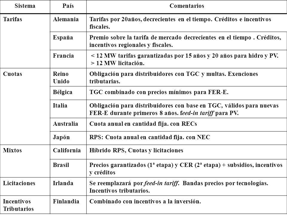 11 SistemaPaísComentarios TarifasAlemaniaTarifas por 20años, decrecientes en el tiempo. Créditos e incentivos fiscales. EspañaPremio sobre la tarifa d