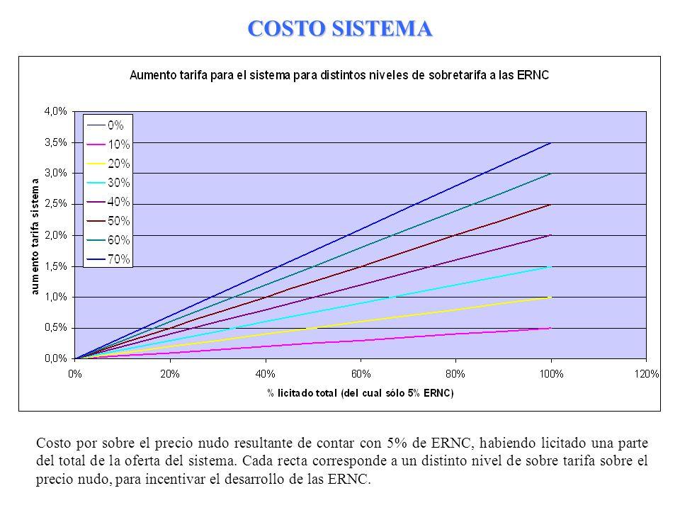 25 COSTO SISTEMA Costo por sobre el precio nudo resultante de contar con 5% de ERNC, habiendo licitado una parte del total de la oferta del sistema. C