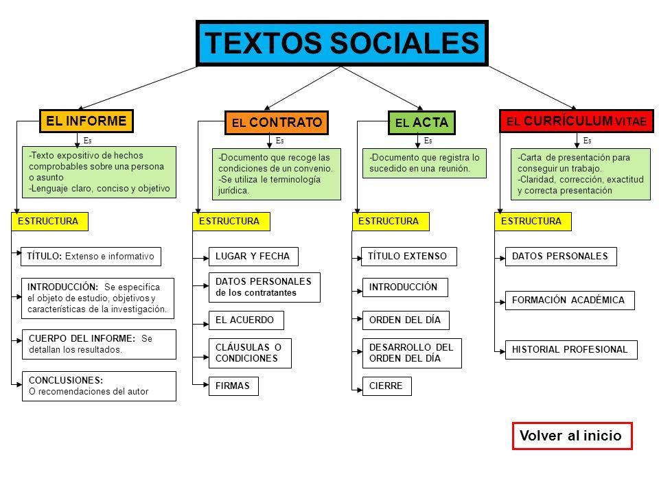 TEXTOS SOCIALES EL INFORME EL CONTRATO EL ACTA EL CURRÍCULUM VITAE -Texto expositivo de hechos comprobables sobre una persona o asunto -Lenguaje claro