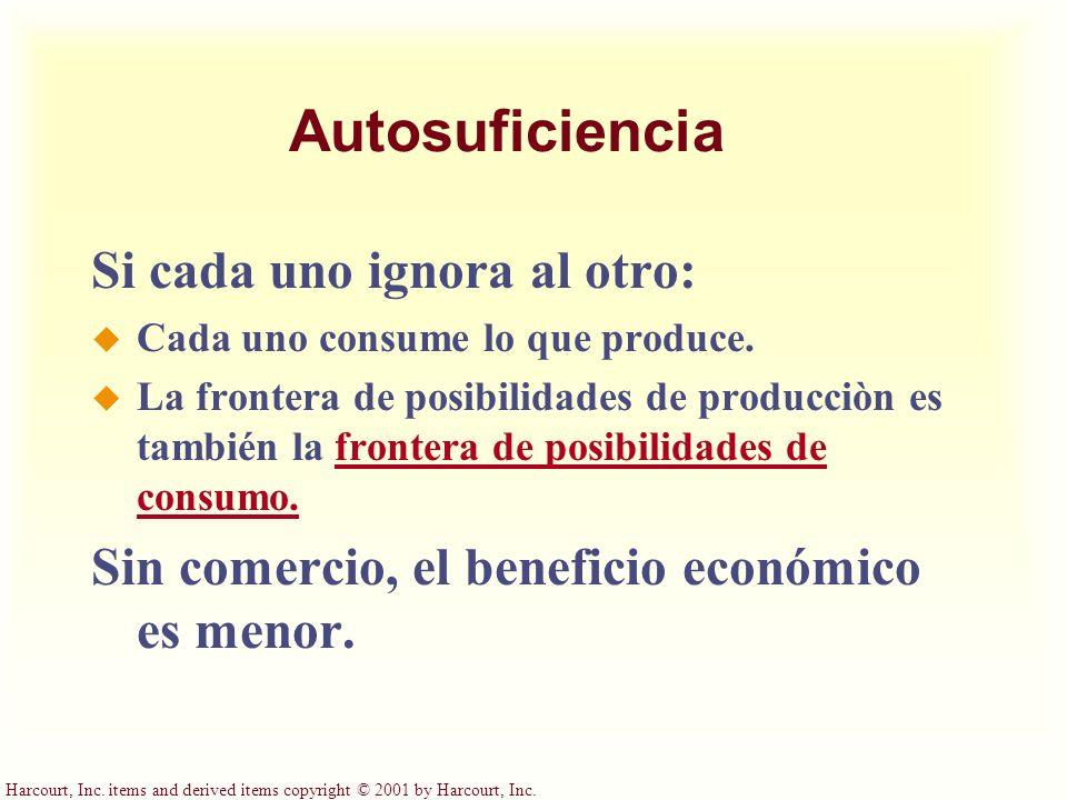 Autosuficiencia Si cada uno ignora al otro: u Cada uno consume lo que produce. u La frontera de posibilidades de producciòn es también la frontera de