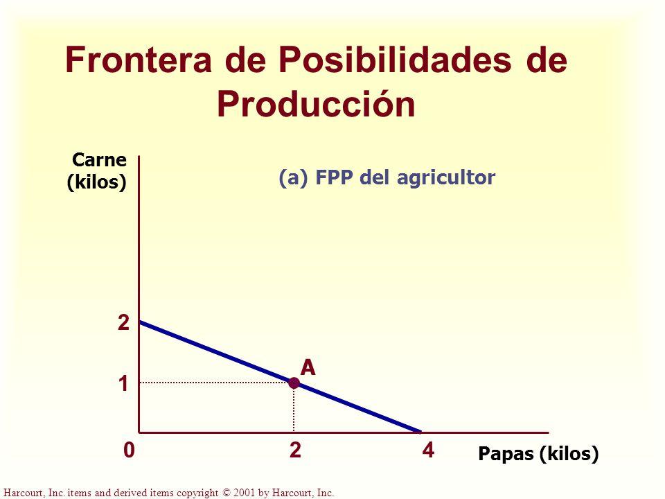 Harcourt, Inc. items and derived items copyright © 2001 by Harcourt, Inc. Frontera de Posibilidades de Producción Papas (kilos) Carne (kilos) 4 2 1 2