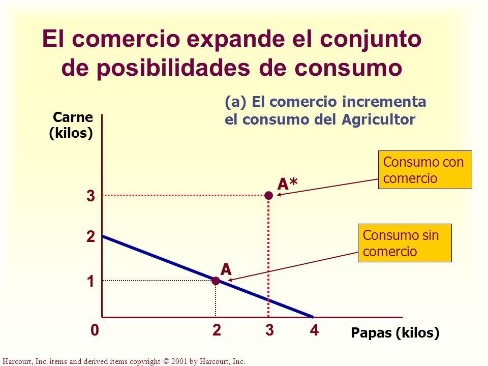 El comercio expande el conjunto de posibilidades de consumo Papas (kilos) Carne (kilos) 42 2 1 (a) El comercio incrementa el consumo del Agricultor 0