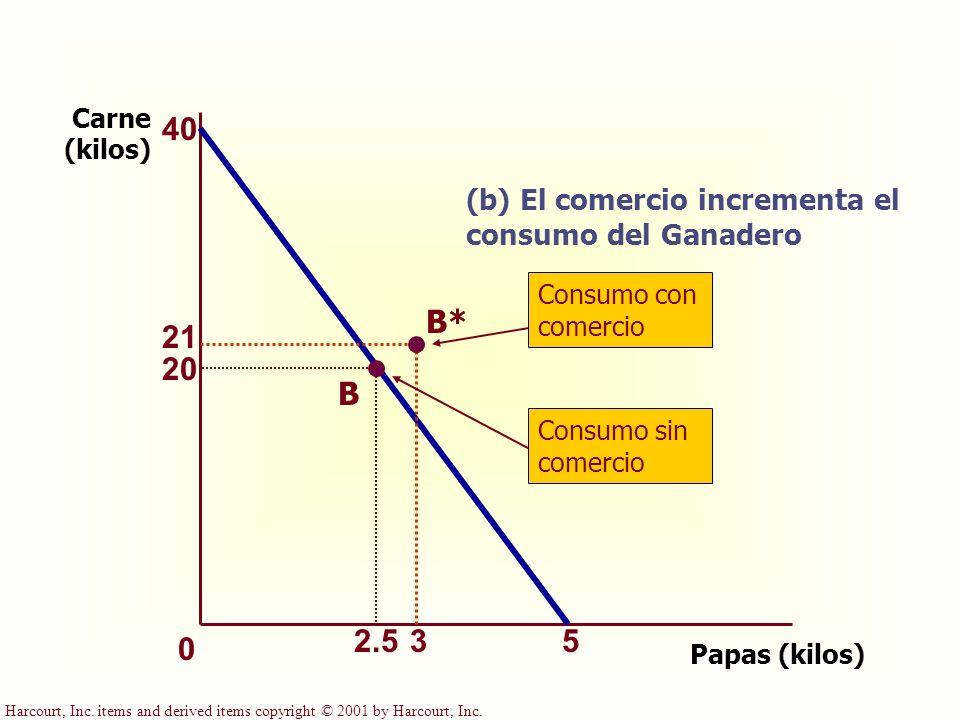Harcourt, Inc. items and derived items copyright © 2001 by Harcourt, Inc. Papas (kilos) Carne (kilos) 52.5 40 20 (b) El comercio incrementa el consumo