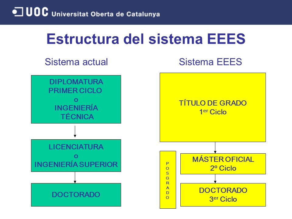 DIPLOMATURA PRIMER CICLO o INGENIERÍA TÉCNICA LICENCIATURA o INGENIERÍA SUPERIOR DOCTORADO Sistema actual TÍTULO DE GRADO 1 er Ciclo MÁSTER OFICIAL 2º Ciclo DOCTORADO 3 er Ciclo Sistema EEES POSGRADOPOSGRADO Estructura del sistema EEES