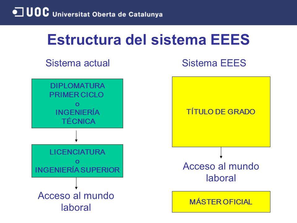 Sistema actual DIPLOMATURA PRIMER CICLO o INGENIERÍA TÉCNICA LICENCIATURA o INGENIERÍA SUPERIOR Acceso al mundo laboral Sistema EEES TÍTULO DE GRADO A